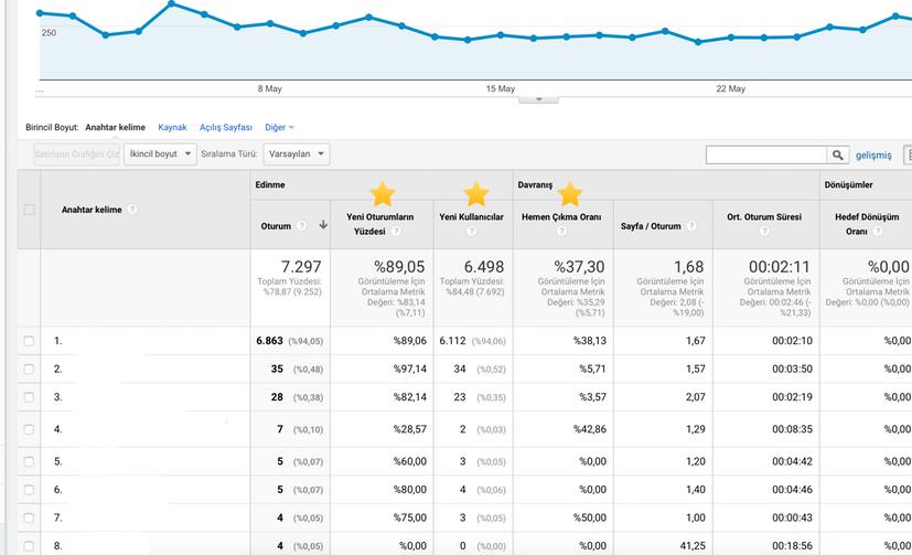 Geri Dönüşüm Oranını Artıracak Google Analytics İpuçları