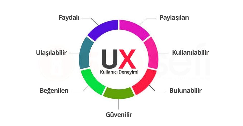 ux kullanıcı deneyim