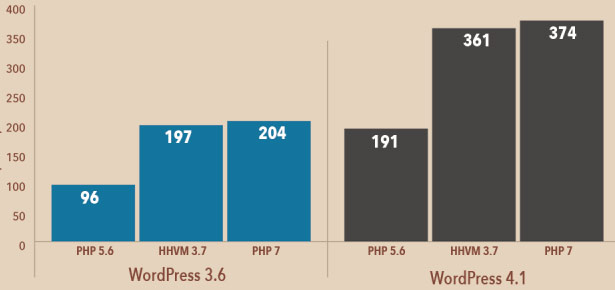 php7 performans