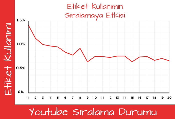 Youtube etiket sıralama