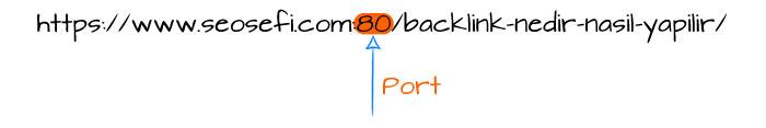 url port