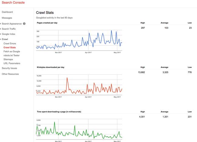 google tarama istatistikleri
