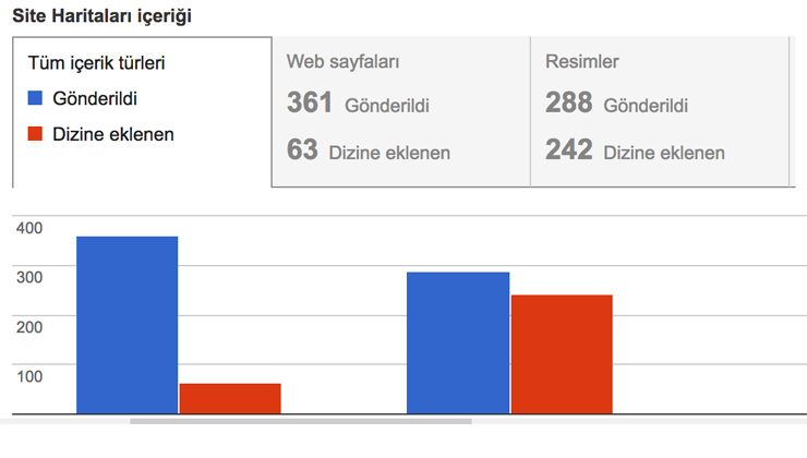 Google Site Haritaları Raporu Nasıl Oluşturulur?