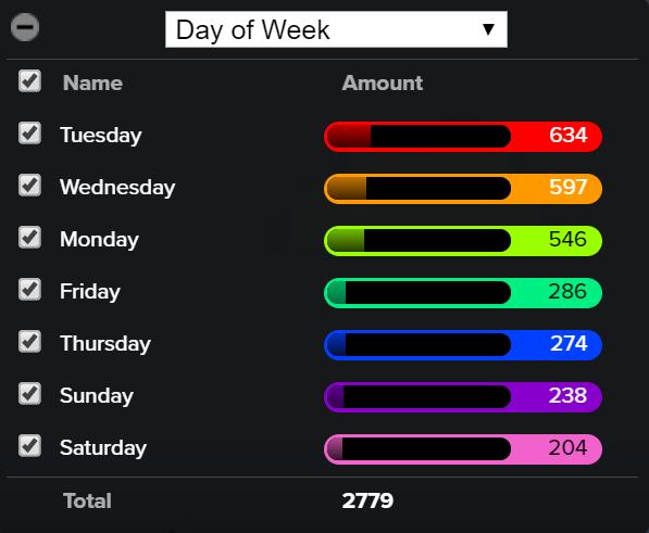 Isı haritaları gün istatistikleri